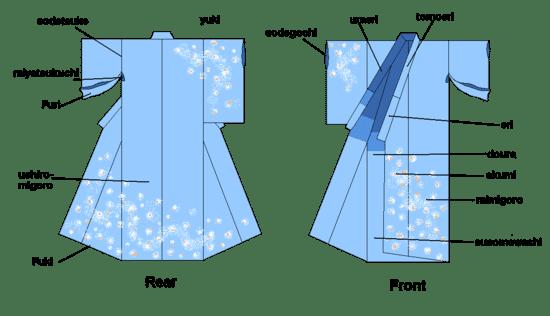 As partes do kimono